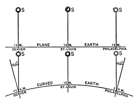 Earth curvature helps to understand that though the Sun appears to be at same position for all three locations, time zone varies relatively by 60 minutes across the 3 locations, vintage line drawing or engraving illustration
