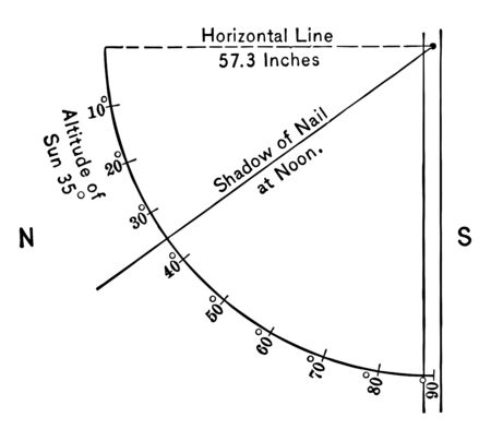 An instrument used in geography to measure angles of the sun at different times of the day, vintage line drawing or engraving illustration.