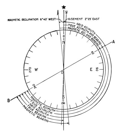 Azimuths between true or magnetic and bearings, is defined as a horizontal angle measured clockwise from any fixed reference plane, vintage line drawing or engraving illustration. Illusztráció