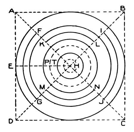 Circle Exercise is a center and a radius, problem to turning  eyes inward, resistance and feature padded foam handles, vintage line drawing or engraving illustration. Stock Illustratie