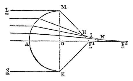 This illustration represents Diagram of Astigmatism, vintage line drawing or engraving illustration.