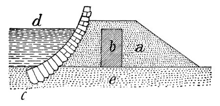 Sea-Dike or  the sea-bottom,  facing of stone, sea-level, form of coastal defense constructed, associated coastal processes,  vintage line drawing or engraving illustration.