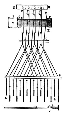 This illustration represents Jacquard Machine and Harness which were joined together to form a continuous chain, vintage line drawing or engraving illustration.