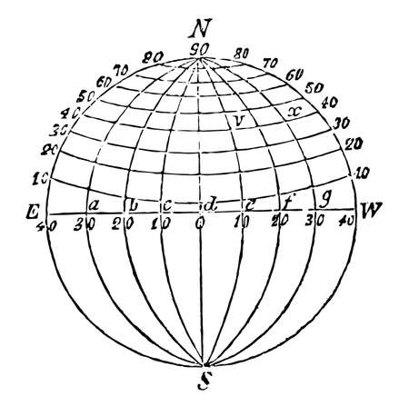 Longitude is geographic co-ordinates to specify north, south, east , west position on earth surface, vintage line drawing or engraving illustration.