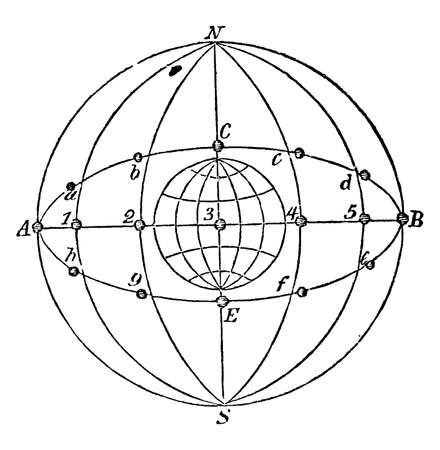 Sun in Equator and Ecliptic is if Earth orbit was a circle instead of elliptical, still we would have seasons as seasons are determined by inclination of Earth's rotational axis, vintage line drawing or engraving illustration