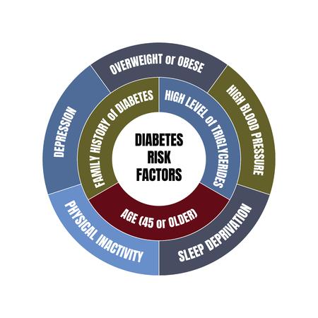Diabetes risk factors diagram Illusztráció