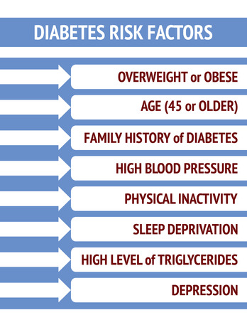 Diabetes risk factors in white and blue Çizim