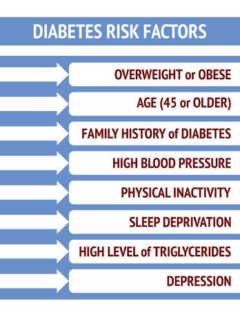 Diabetes risk factors in white and blue Illusztráció