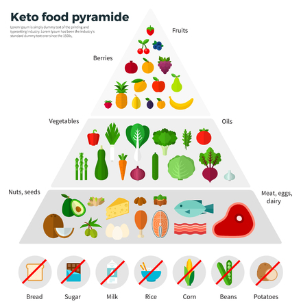 Healthy eating concept. Keto food pyramide. Fruits, berries, oils, nuts, seeds, meat, eggs, dairy. For website construction, mobile applications, banners, corporate brochures, book covers, layouts Vettoriali