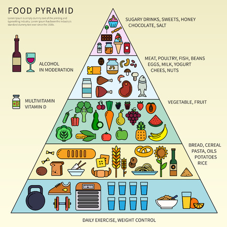 food: Food pyramid with five levels
