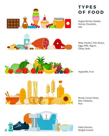 Types of food vector flat illustration. Healthy food pyramid from sweets to bread. Includes groups - grain, Fruit, vegetable, milk, meat, other. Banner with products isolated on white backdrop. Vetores
