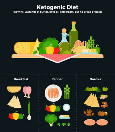 Products of ketogenic diet flat vector illustrations. Recommendations for healthy nutrition.