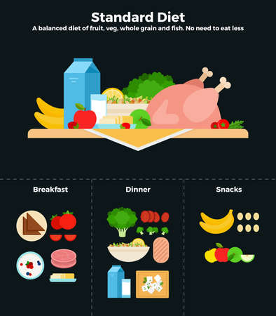 Standard diet vector flat illustrations. A balanced diet of fruits, vegetables and fish. Recommendations for healthy nutrition.
