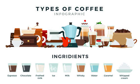 Infographics different types of coffee vector flat illustration. Popular delicious drink on white. Ingredients - espresso, chocolate, frothed milk, ice, milk, whiskey, water, caramel, whipped cream. 矢量图像