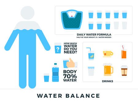 Body water balance vector flat illustrations. Human balance of water. Healthy lifestyle concept. Daily water formula. Water balance infographics with drinks icons isolated on white backdrop.
