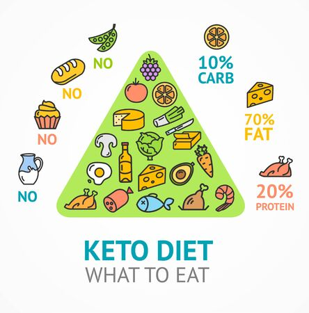 Keto Diet Concept Card Poster Ad with Thin Line Icons. Vector