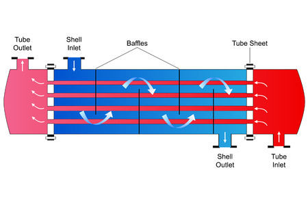 schematic diagram: Shell and Tube Heat Exchanger