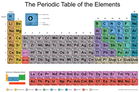tabular: Periodic Table of Elements