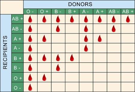 mismatch: Blood Transfusion Table