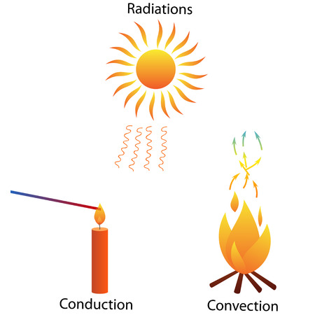 Three modes of heat Transfer Banque d'images