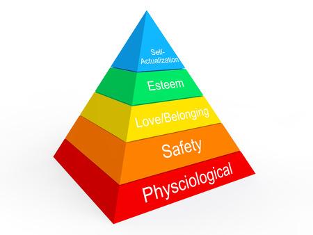 piramide humana: Jerarquía de Maslow de las necesidades Foto de archivo