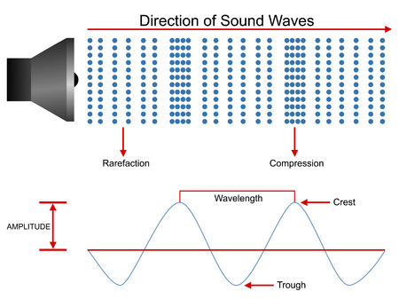 sonido: Las ondas de sonido de dise�o de propagaci�n