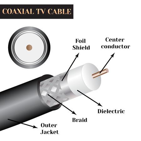 同軸テレビ ケーブル構造。電気ケーブルの種類。