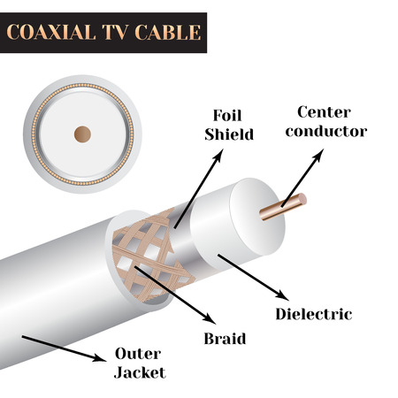 Coaxial TV cable structure. Kind of an electric cable. Zdjęcie Seryjne - 62198643