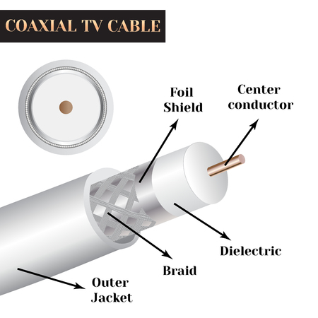 Coaxial TV cable structure. Kind of an electric cable. Zdjęcie Seryjne - 62198647