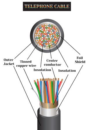 電話ケーブル構造。電気ケーブルの種類。