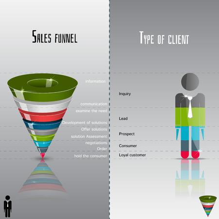grafico vendite: imbuto di vendita e il tipo di cliente su un sfondo grigio 3D.