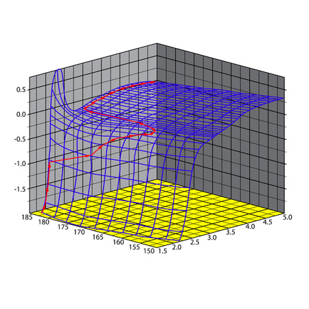coordinate: growth in the three dimensional graph of a coordinate system Illustration
