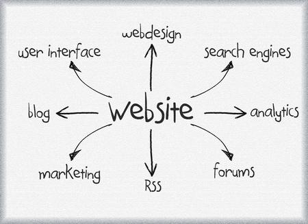 Website diagram concept written on boardm concept written on board