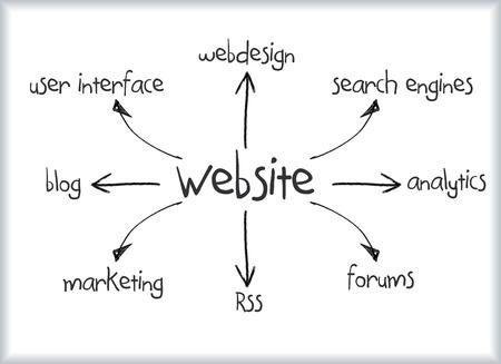 Website diagram concept written on boardm concept written on board Stock Photo - 12162168