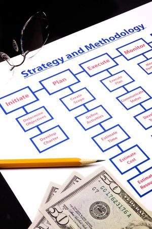 methodology: strategy and methodology with project processes. Glasses, pencil and money included