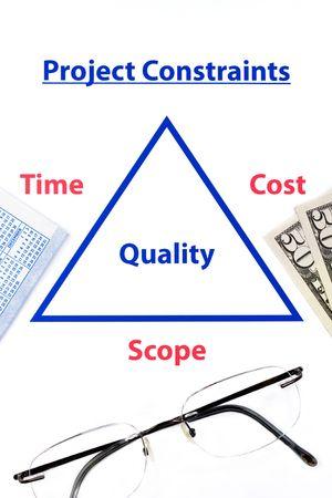constraint: triple contraints diagram with glasses, money and calendar Stock Photo