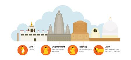 Pilgrimage landmarks.