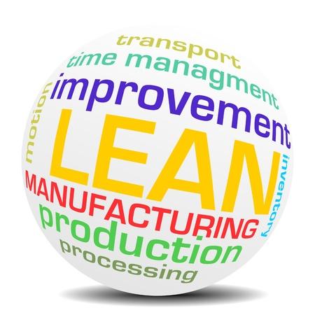 lean management word sphere