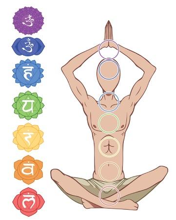 Mantra: Man Silhouette in Yoga-Position mit den Symbolen der sieben Chakren