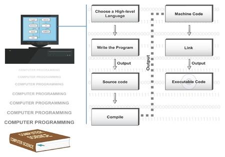 linking: Vector conceptual illustration of computer programming steps. Illustration