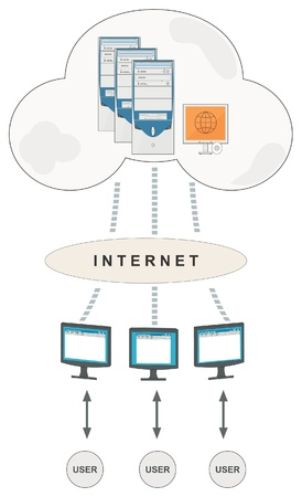 Vector conceptual illustration of cloud computing carried out through the Internet. 向量圖像
