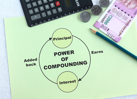 rupees: Concept of power of compounding and Indian currency rupees and coins.