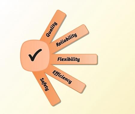 prioridades: cinco prioridades de calidad se unieron con un s�mbolo comprobado