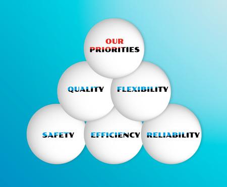prioridades: vector con cinco prioridades de la calidad con el verde marcada s�mbolos