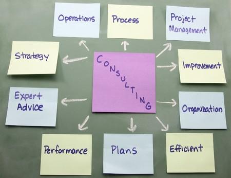 mapa de procesos: Notas adhesivas coloridos mostrar un mapa de concepto de consultor�a en una pizarra.  Foto de archivo