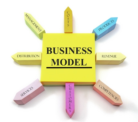 A concept of business model terms arranged on sticky notes shaped like a sun with management, costs, products, distribution, revenue, services, customers, and competencies labels.