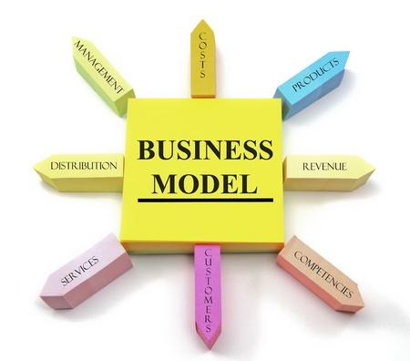 business model: Een concept van business model termen gerangschikt op post-its de vorm van een zon met het beheer, kosten, producten, distributie, omzet, diensten, klanten en competenties labels. Stockfoto