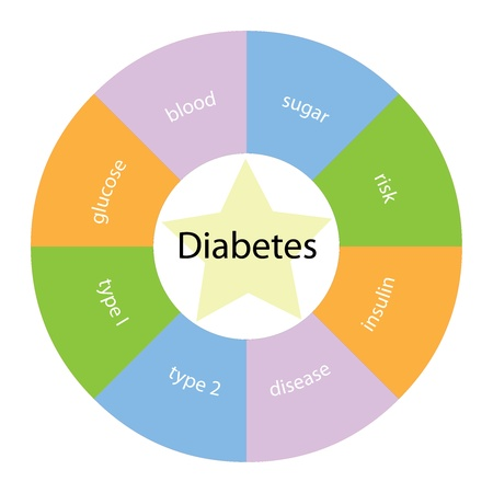 A circular diabetes concept with great terms around the center including glucose, blood, sugar and disease with a yellow star in the middle. photo