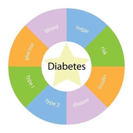 diabetes: Un concepto diabetes circular con grandes t�rminos de todo el centro, incluyendo la glucosa, la sangre, el az�car y la enfermedad con una estrella amarilla en el medio.