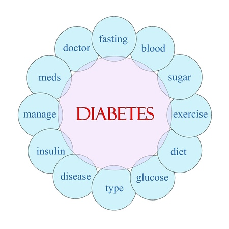 Diabetes concept circular diagram in pink and blue with great terms such as insulin, glucose, blood, sugar and more.